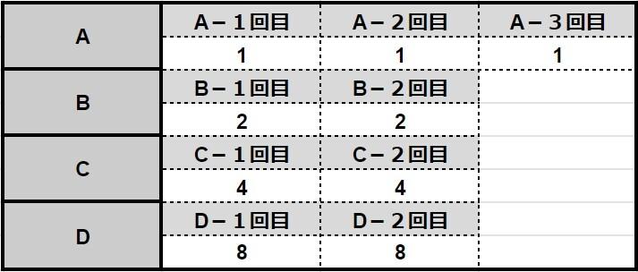 31システムの賭け方の表