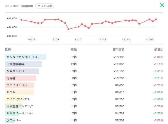 graph3 - 今話題のLINEスマート投資の「カジノ解禁」のテーマに投資して検証結果まとめてみた。