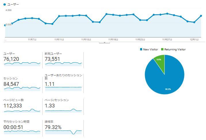 data - ブログ運営は記事内容(コンセプト)とペルソナ設定で全てが決まる!注意点やNG失敗例も紹介!
