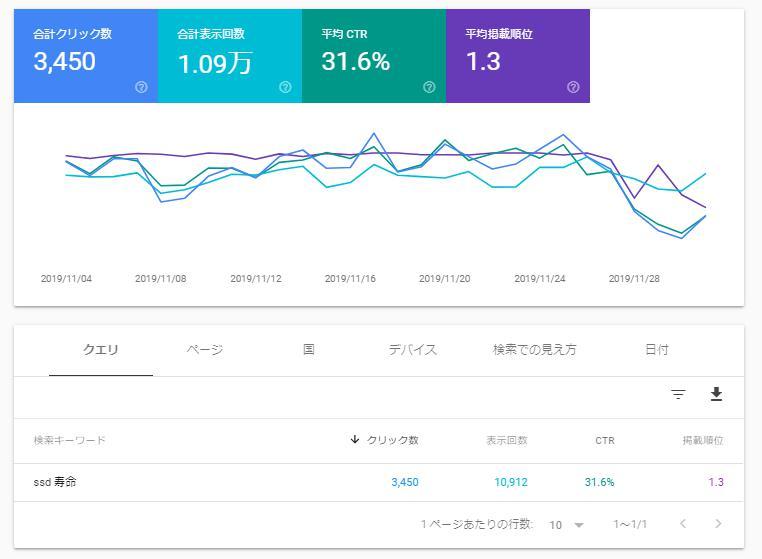 seo - ブログ運営は記事内容(コンセプト)とペルソナ設定で全てが決まる!注意点やNG失敗例も紹介!